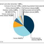 緩和ケア診療加算に末期心不全追加でどう変わる?